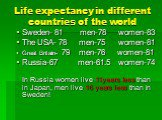 Life expectancy in different countries of the world. Sweden- 81 men-78 women-83 The USA- 78 men-75 women-81 Great Britain- 79 men-76 women-81 Russia-67 men-61.5 women-74 In Russia women live 11years less than in Japan, men live 16 years less than in Sweden!