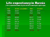 Life expectancy in Russia ( the expected number of years of life remaining at a given age.). Year	All the population Men Women 1896 30.54 29.4 31.7 1926	42.93 40.2 45.6 1958 67.91 63.0 71.5 1970 68.93 63.21 73.55 1980 67.61 61.53 73.09 1990 69.19 63.73 74.3 1995 64.52 58.12 71.59 2000 65.34 59.03 72