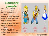 Compare people: 1.Alice is the (YOUNG). 2.Homer is the (OLD). 3.Bob is  (YOUNG) than Homer. 4.Homer is  (OLD) than Alice. 5.Alice is  (SLIM) than Bob. 6.Bob is  (SHORT) than Homer. 7.Homer is  (FAT) than Bob. 8.Alice is  (SHORT) than Homer. 9.Homer can play the guitar  (GOOD) than Alice. 10.Alice dr