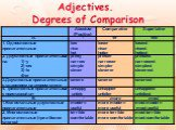 Adjectives. Degrees of Comparison