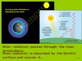 Solar radiation passes through the clear atmosphere. Most radiation is absorbed by the Earth's surface and warms it.