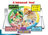 A balanced food Fruits and vegetables Cereals, bread, pasta Meat, fish, eggs,beans Fat, sweets Milk products