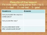 Results of the lesson. Fill in the table, using points from 1 to 3. 1 – bad 2 – not bad 3 - good