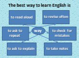 to ask to explain to take notes to check for mistakes to revise often to read aloud to ask to repeat