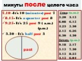 минуты после целого часа. 7.10 -It's 10 (minutes) past 7 8.15- It's a quarter past 8 9.25- It's 25 past 9 ( a.m.) (p.m.) 3.30 – It's half past 3. Утро: (a.m.) 5.20 3.15 6.08 6.15 4.23 5.30 2.15 6.26 6.30 4.30 Вечер: (p.m.) 9.18 2.17 5.15 7.30 3.15 8.25 4.15 6.04. past